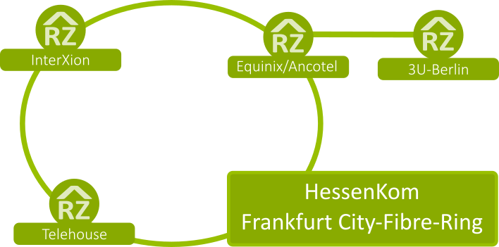 Hessenkom Layer 2 City Ring groesser